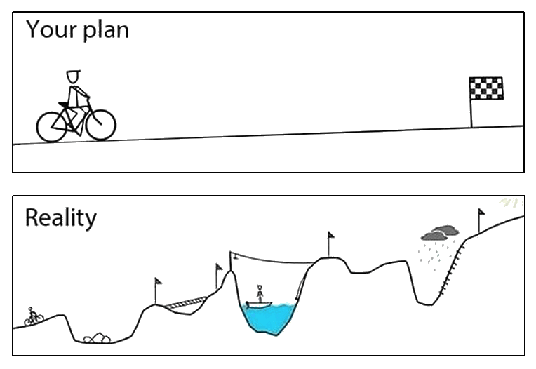Your Plan versus Reality -- your plan is always a smoother ride than what actually happens